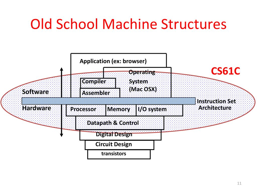 CS 61C Great Ideas in Computer Architecture (a  k  a - ppt download