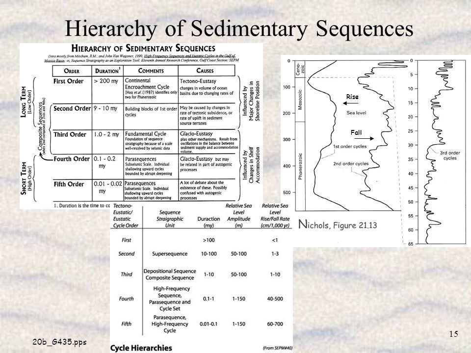 Hierarchy of Sedimentary Sequences