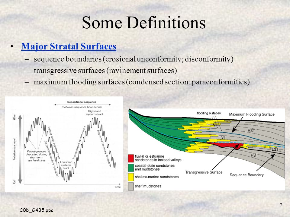 Some Definitions Major Stratal Surfaces