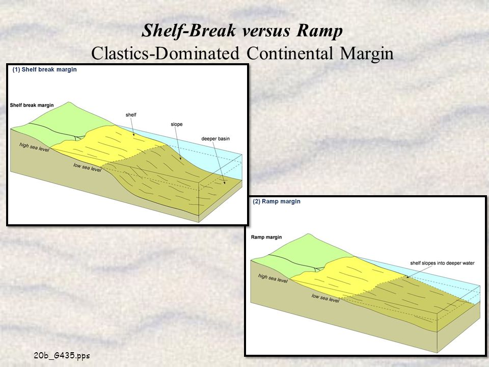 Shelf-Break versus Ramp Clastics-Dominated Continental Margin