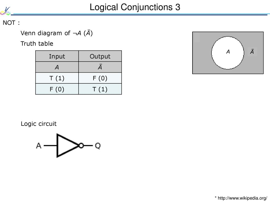 Information Storage And Spintronics Ppt Download Logic Venn Diagram Pictures Logical Conjunctions 3 Not Of A Truth Table Input