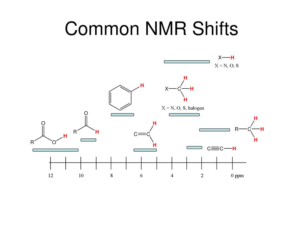 Nuclear Magnetic Resonance Nmr Spectroscopy Ppt Download