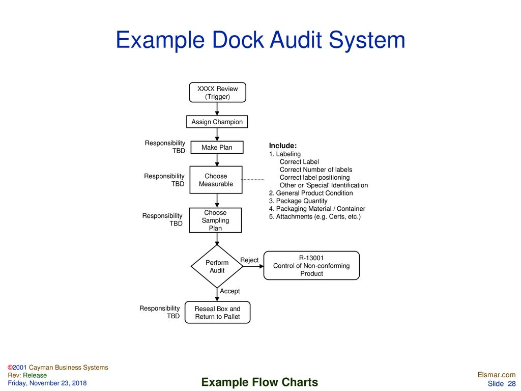 Flow Chart Examples  - ppt download