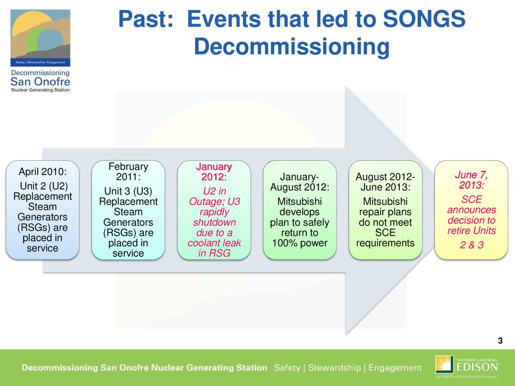 SONGS Past, Current, and Future State May 4, ppt download