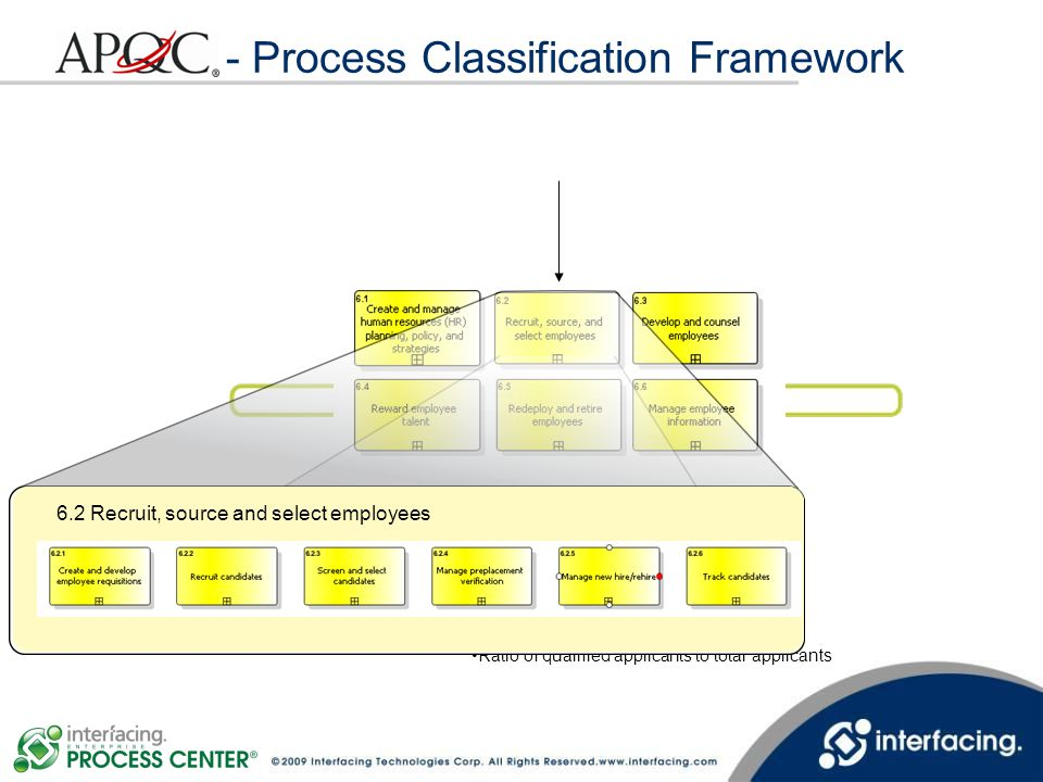 apqc process classification framework pdf