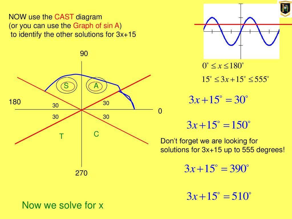 cast diagram ppt wiring diagram ebook rh cv57 arketipotest it