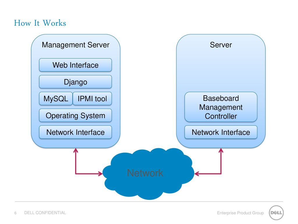 Web Based Power Management Tool - ppt download