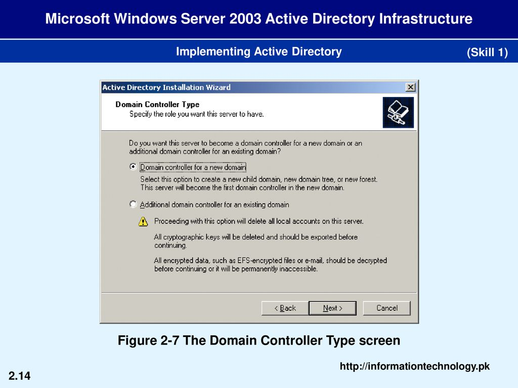 Microsoft Windows Server 2003 Active Directory Infrastructure - ppt