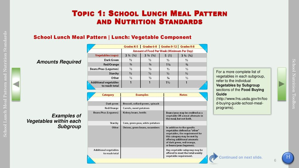 School Lunch Meal Pattern and Nutrition Standards - ppt download