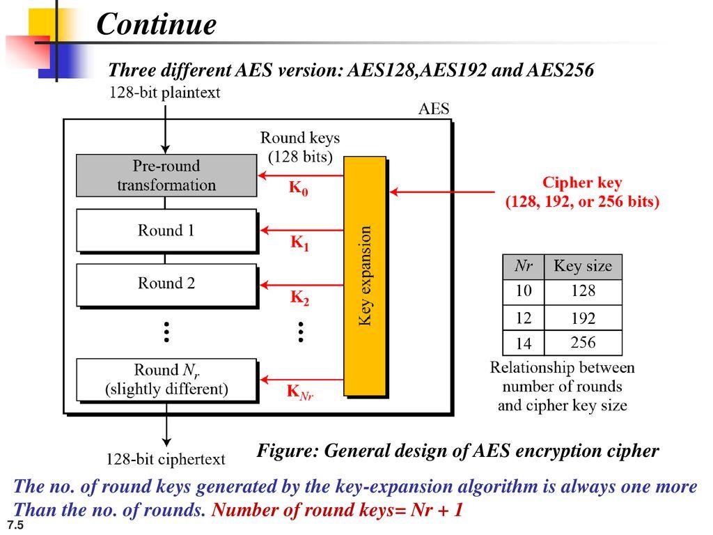 Advanced Encryption Standard (Symmetric key Algorithm) - ppt download