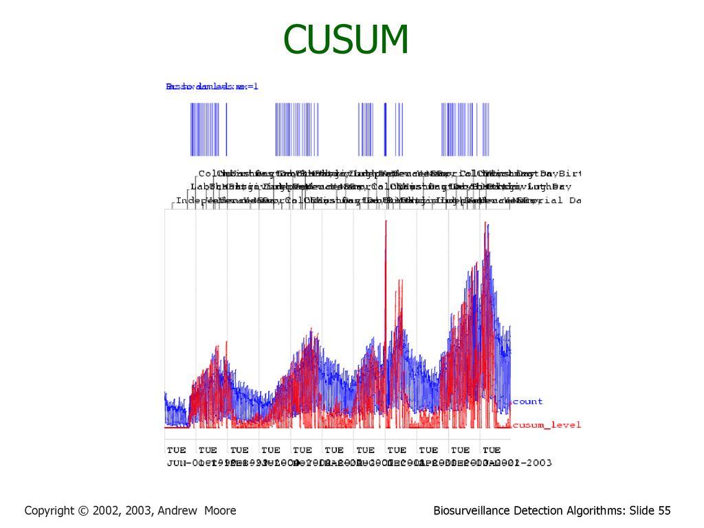Time Series Algorithm Tutorial - ppt download