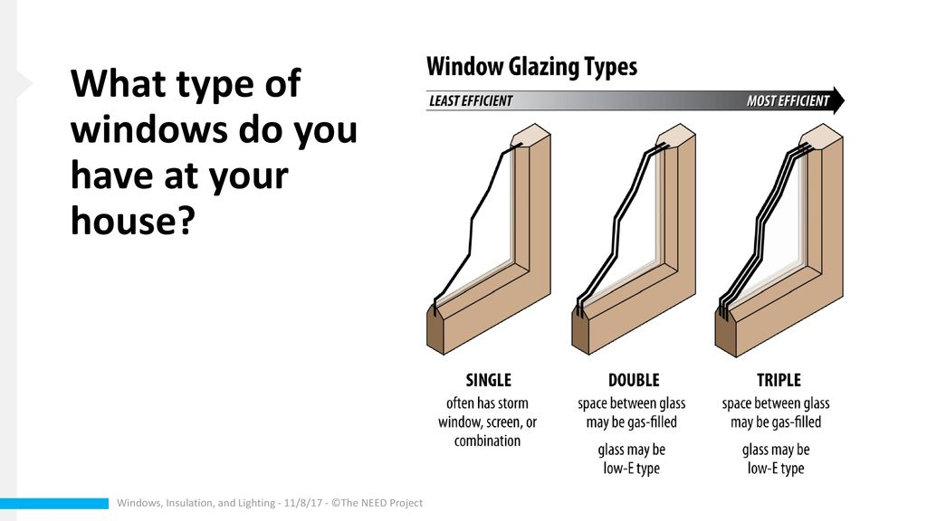 What Type Of Windows Do You Have At Your House