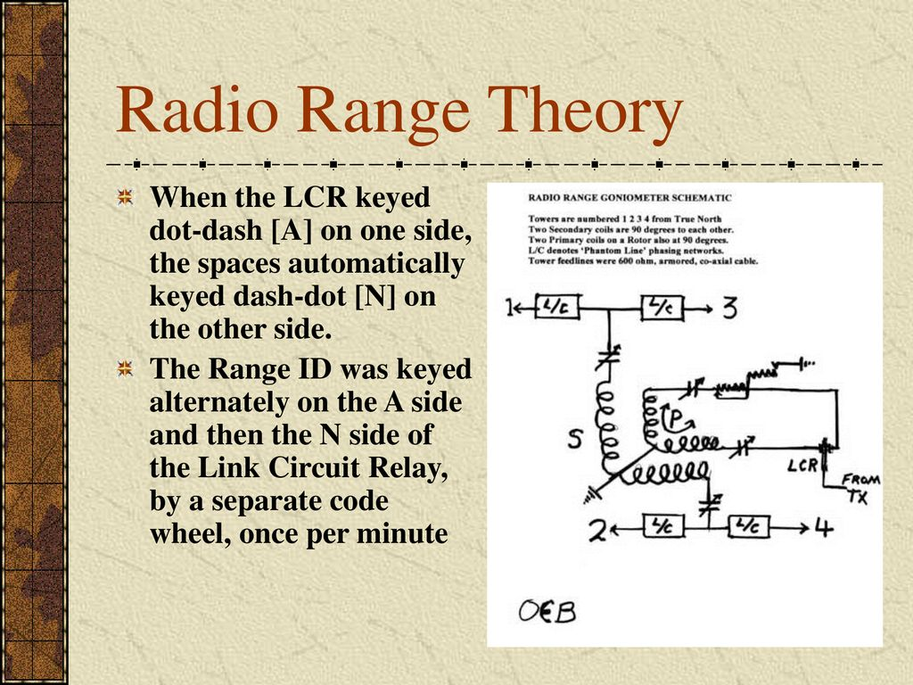 Radio Range Theory When the LCR keyed dot-dash [A] on one side, the spaces automatically keyed dash-dot [N] on the other side.