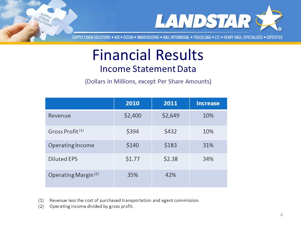 Financial Results Income Statement Data (Dollars in Millions, except Per Share Amounts)