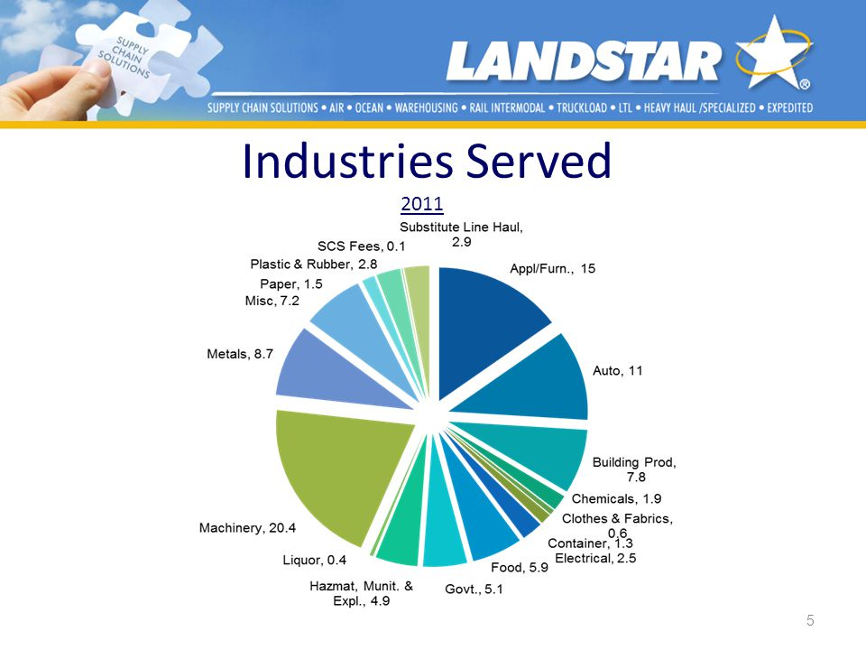 Industries Served 2011