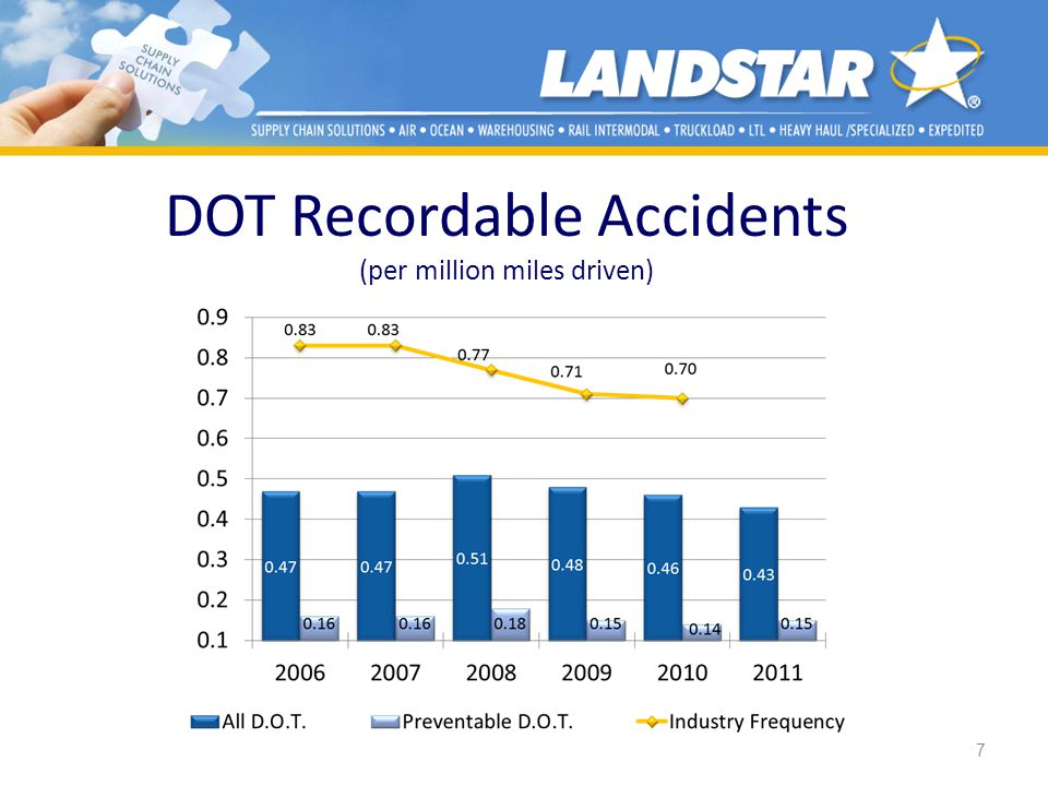 DOT Recordable Accidents (per million miles driven)