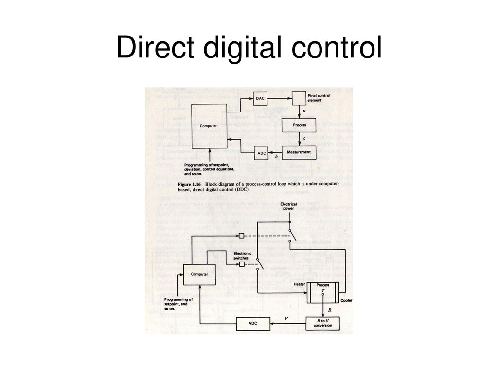 Direct Digital Control Systems Software Ppt Download