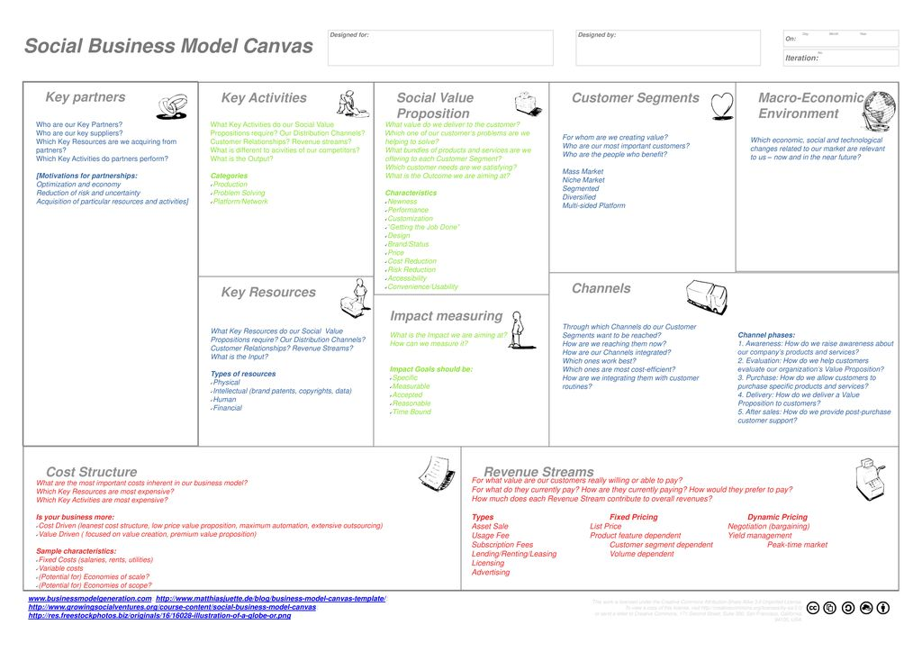 Social Business Model Canvas Ppt Download