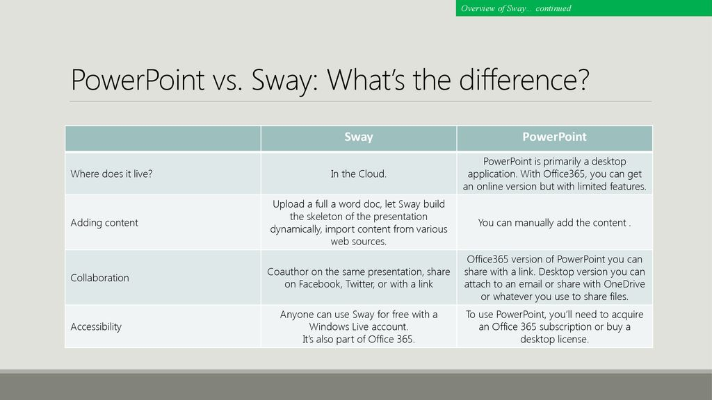 Office365 Sway usage in a Learning and Corporate Environment - ppt