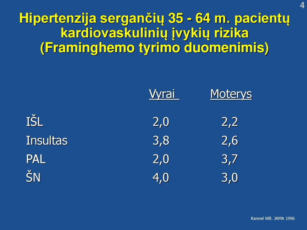 pacientų, sergančių hipertenzija, tyrimas)