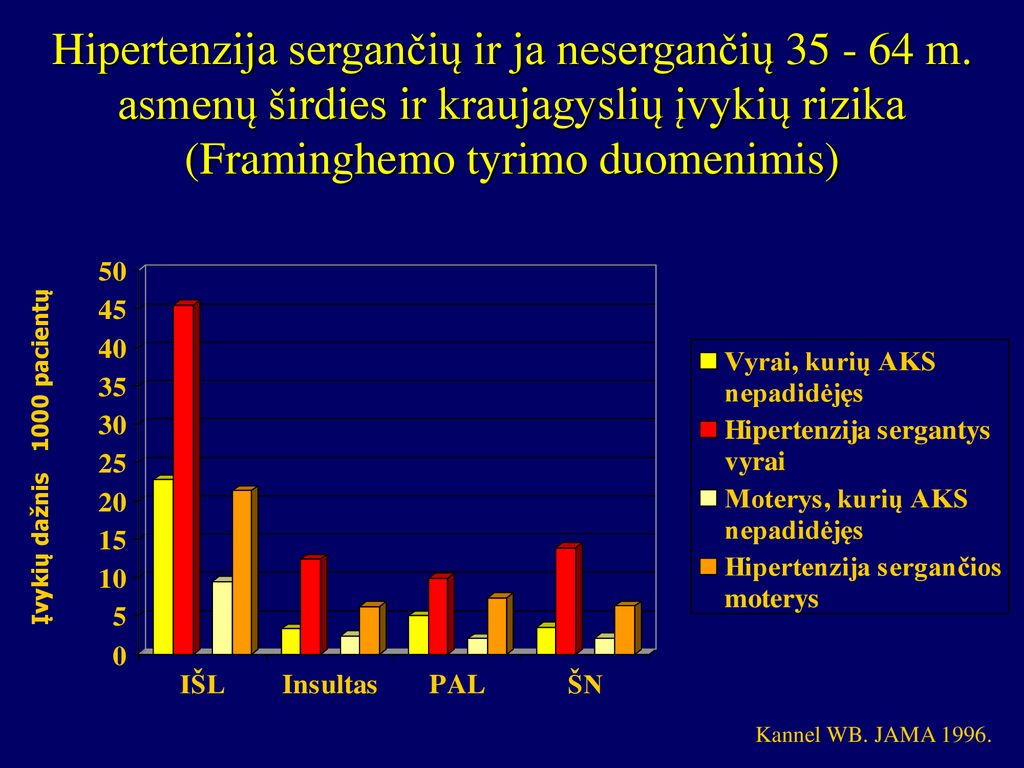 širdžiai, sergančiai hipertenzija)