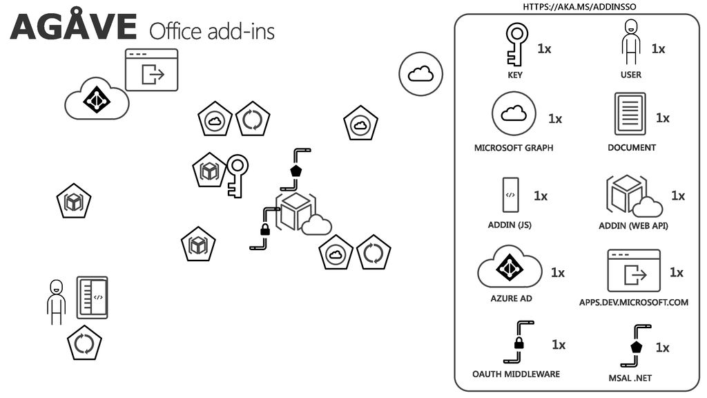 Office development: Authentication demystified - ppt download