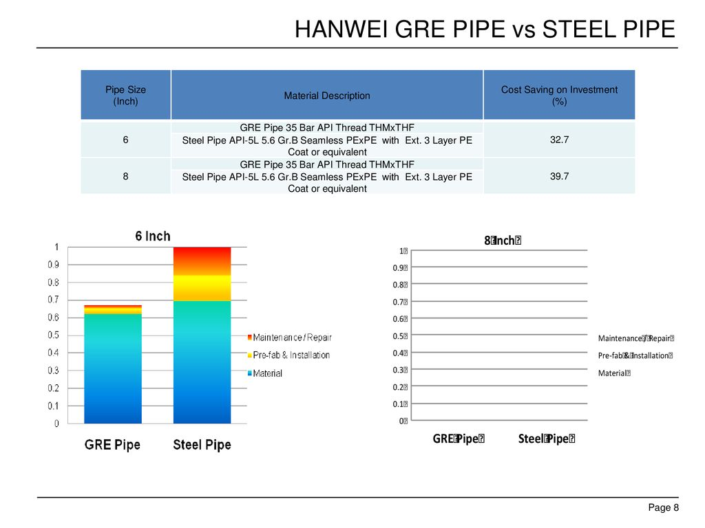 Hanwei GRE Pipe Comparison to Steel Pipe - ppt download