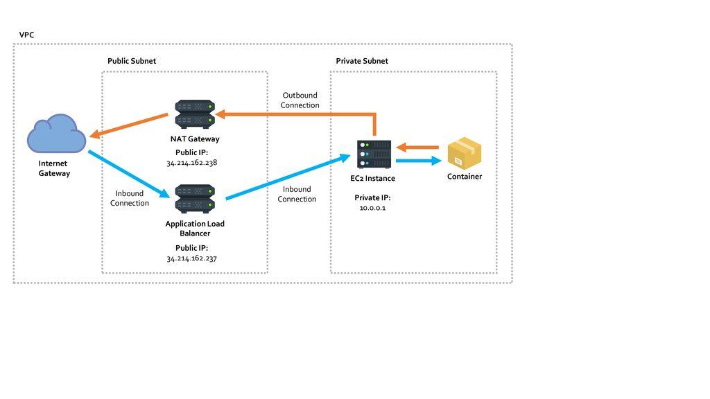 Application Load Balancer - ppt download
