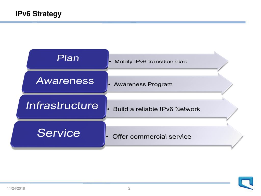 Mobily IPv6 Strategy Hany Almansour Internet Department - ppt download