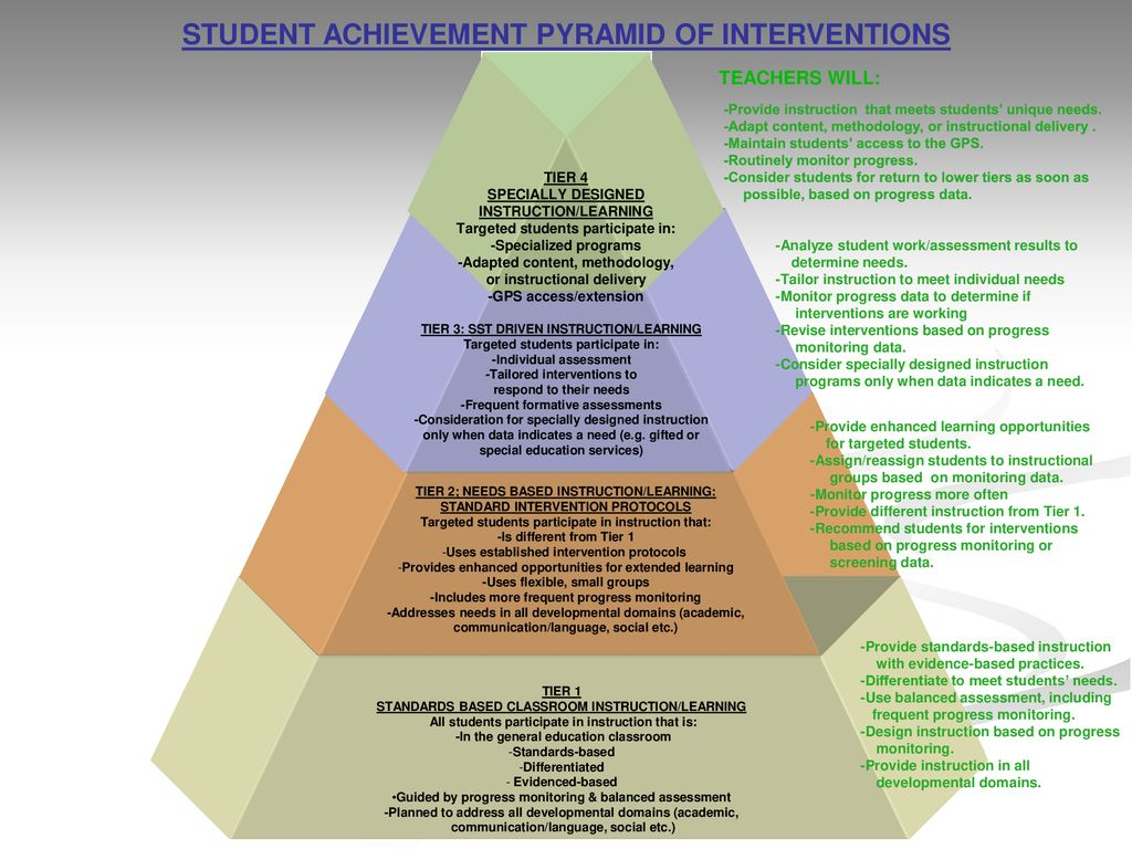 Special Education More Flexible >> Pyramids Of Intervention Ppt Download