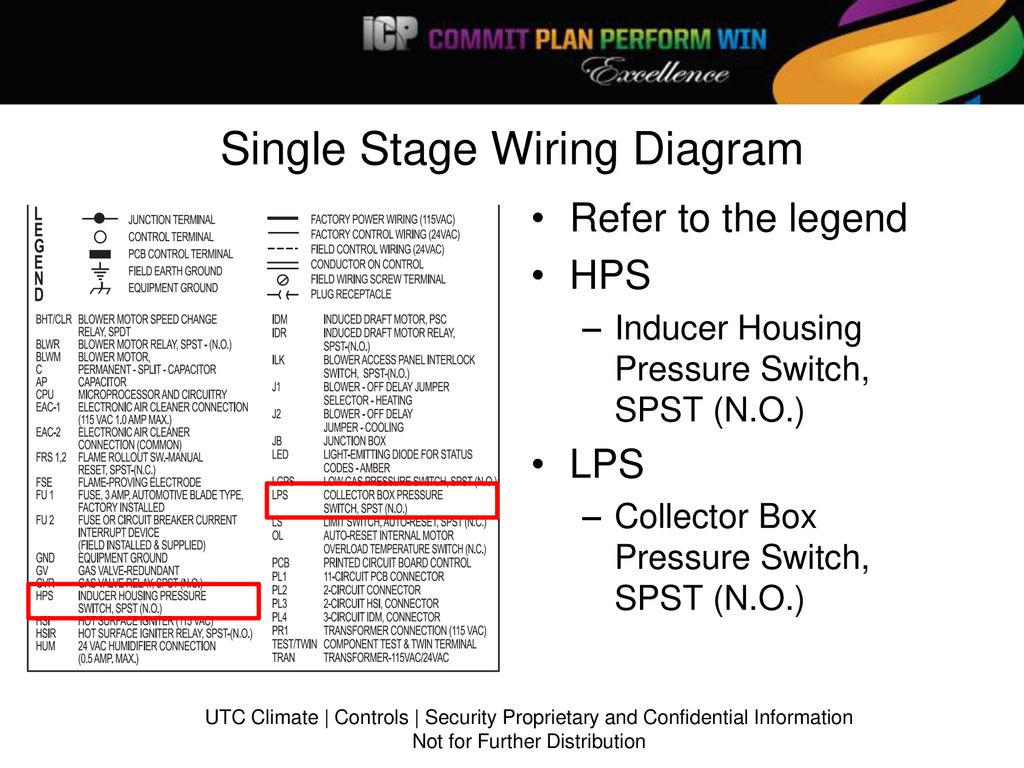 A 90 Pressure Switches 2013 Tsa Meeting Ppt Download Icp Wiring Diagram Single Stage