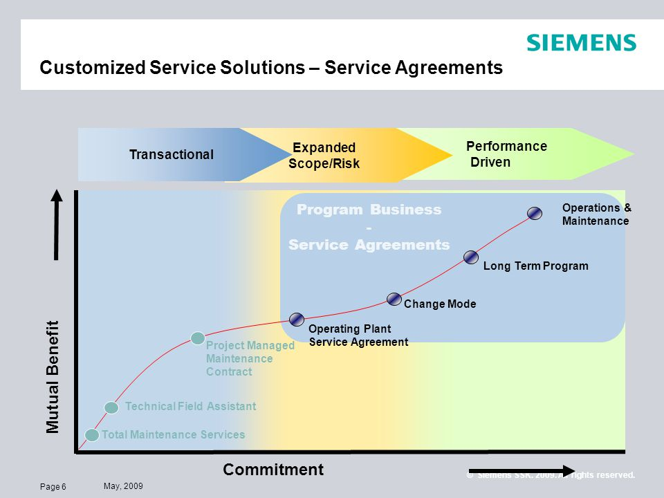 Customized Service Solutions U2013 Service Agreements
