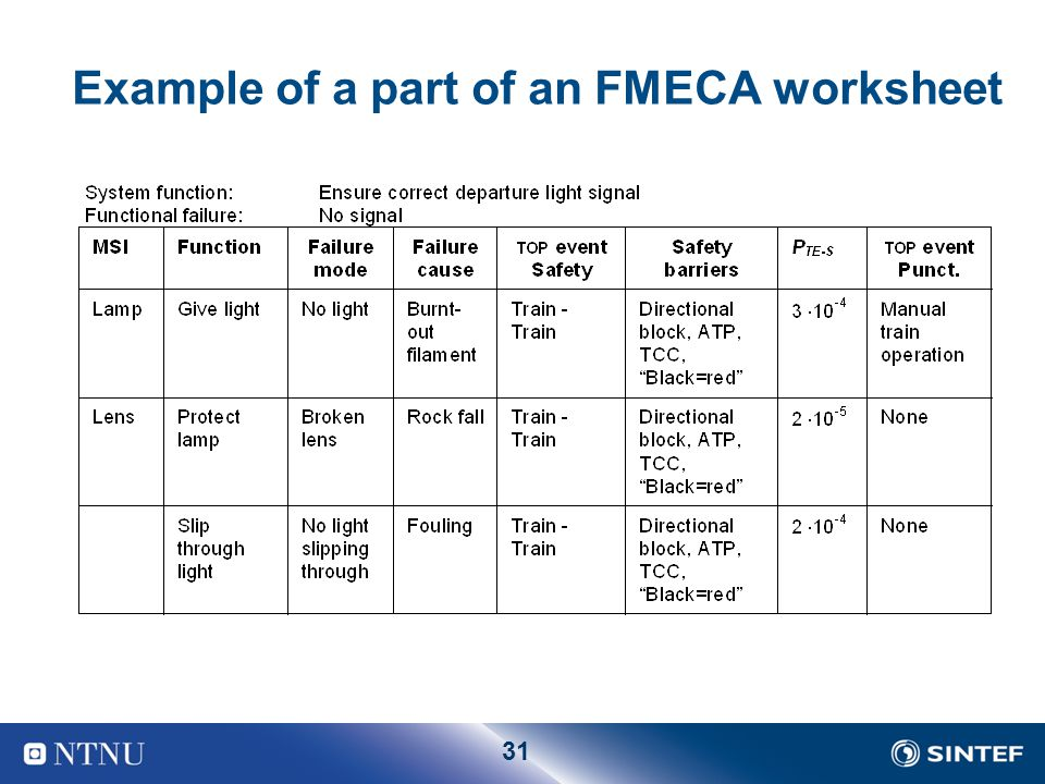 RCM – Reliability Centred Maintenance - ppt download