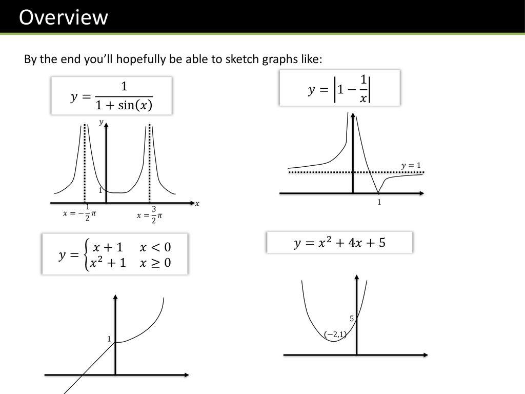 L6 Summer Programme Graph Sketching Ppt Download