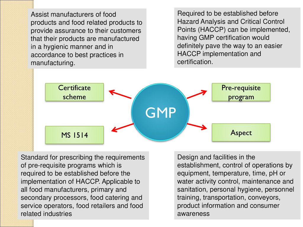 MANUFACTURING AND PRODUCTION OF BIOLOGICAL PRODUCTS (ERT 455