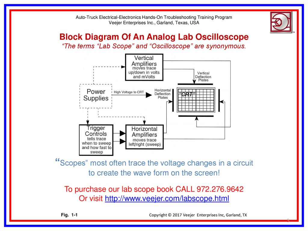 Introduction To Lab Scopes Ppt Download Block Diagram Dso 5 Auto Truck