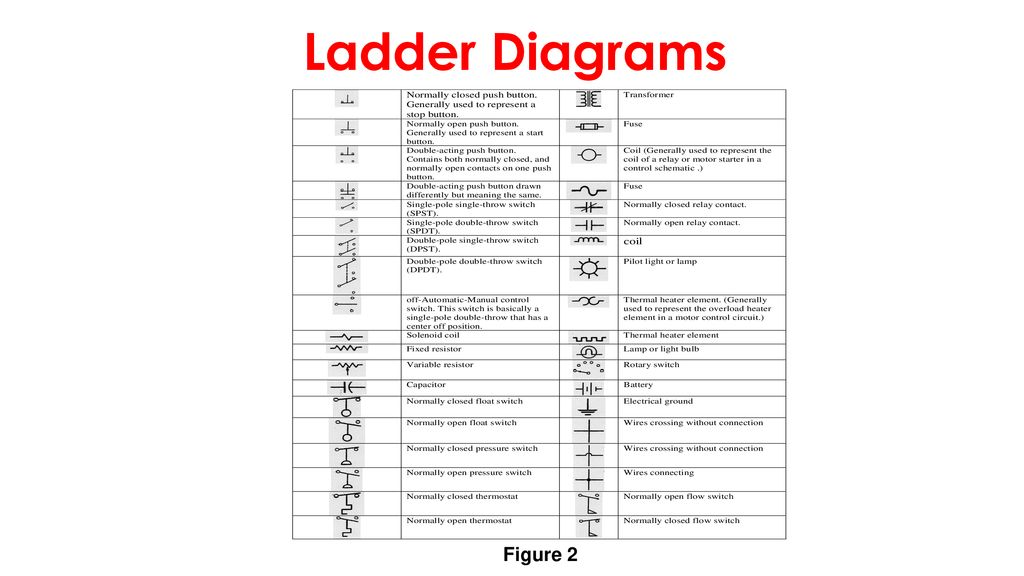 Electrical Ladder Diagrams Float Switches | Wiring Diagram on alternator schematic diagram, schematic battery, simple schematic diagram, connection diagram, schematic kitchen diagram, block diagram, schematic control diagram, refrigerator schematic diagram, amplifier schematic diagram, read schematics diagram, logic diagram, schematic plumbing diagram, circuit diagram,