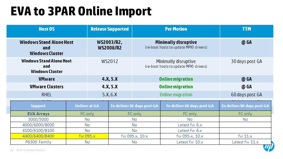 HP 3PAR A technical overview of the HP 3PAR Storage: The world's