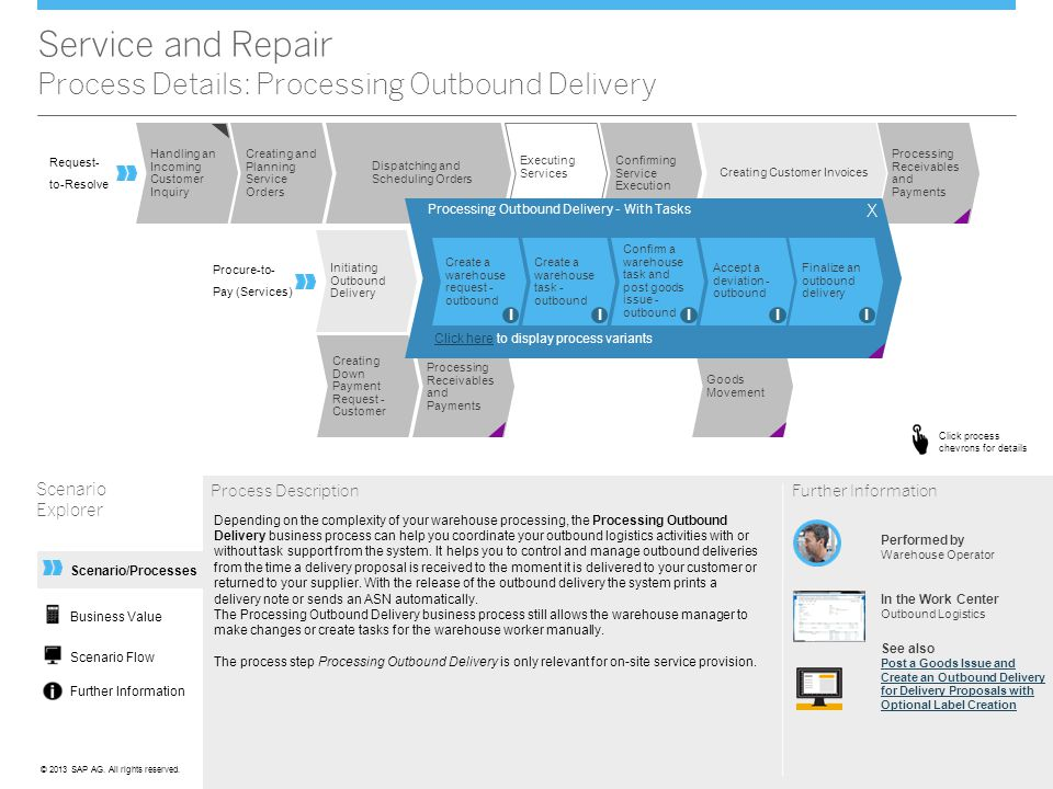Service and Repair Scenario Overview - ppt download