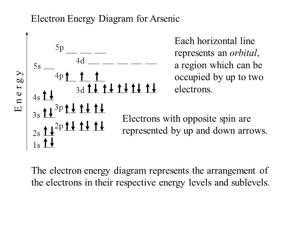 Orbital Diagram For Arsenic As Auto Electrical Wiring Diagram