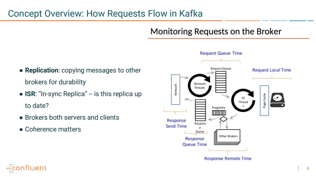 A year supporting Kafka - ppt download