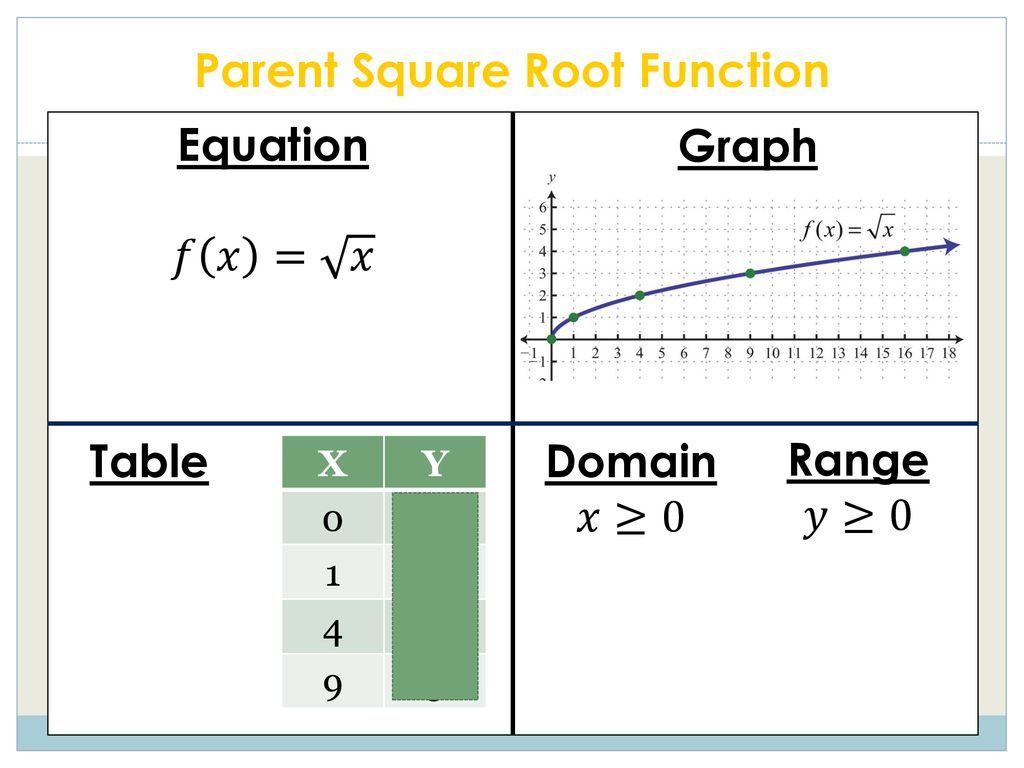 section 10.1 square root functions (day 1) - ppt download