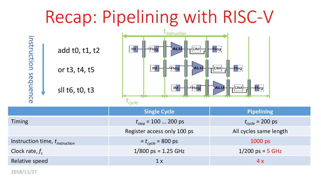 Great Ideas in Computer Architecture Lecture 13: Pipelining