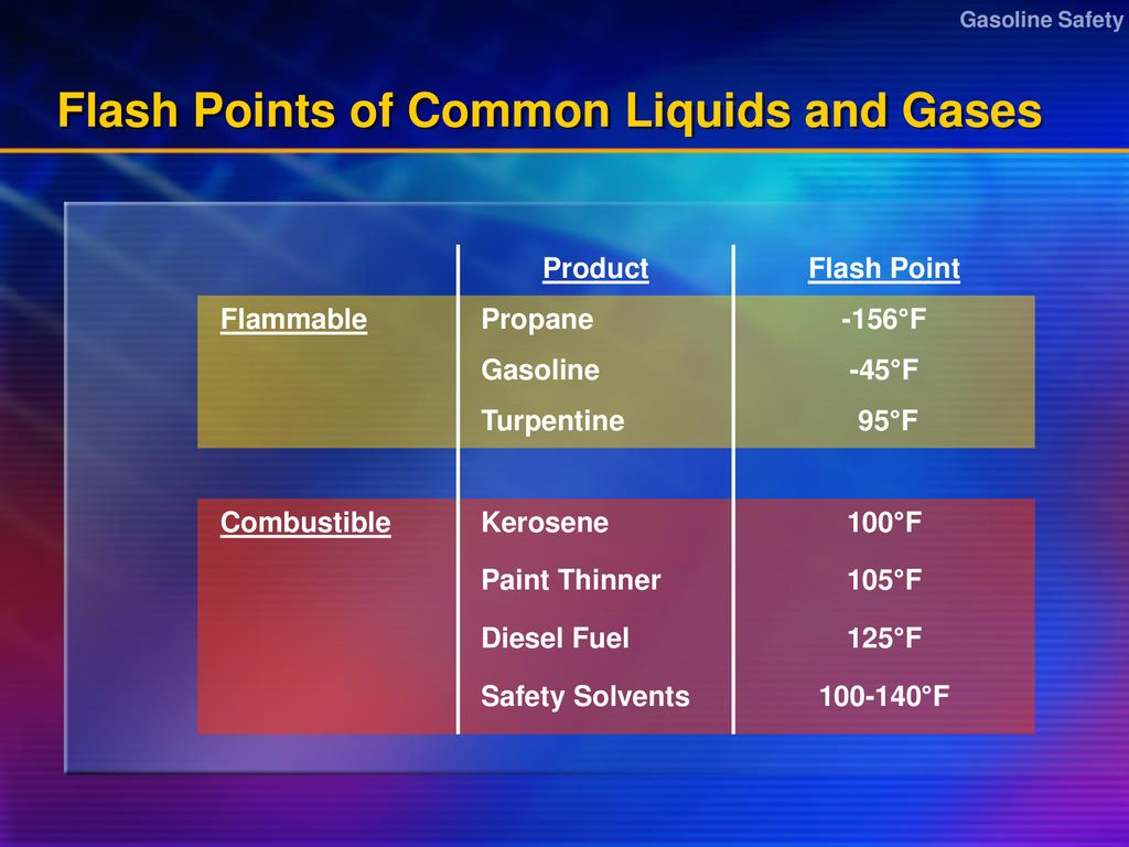 Gasoline-Related Injuries and How to Prevent Them - ppt download