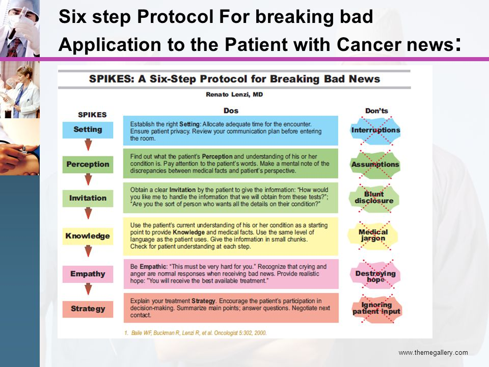 Six step Protocol For breaking bad Application to the Patient with Cancer news: