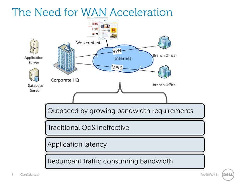 Dell SonicWALL WAN Acceleration (WXA) Overview - ppt download