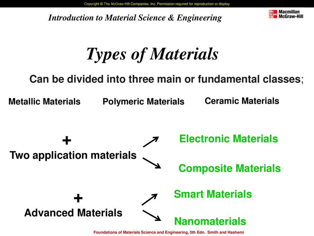 Foundations Of Materials Science And Engineering Fifth