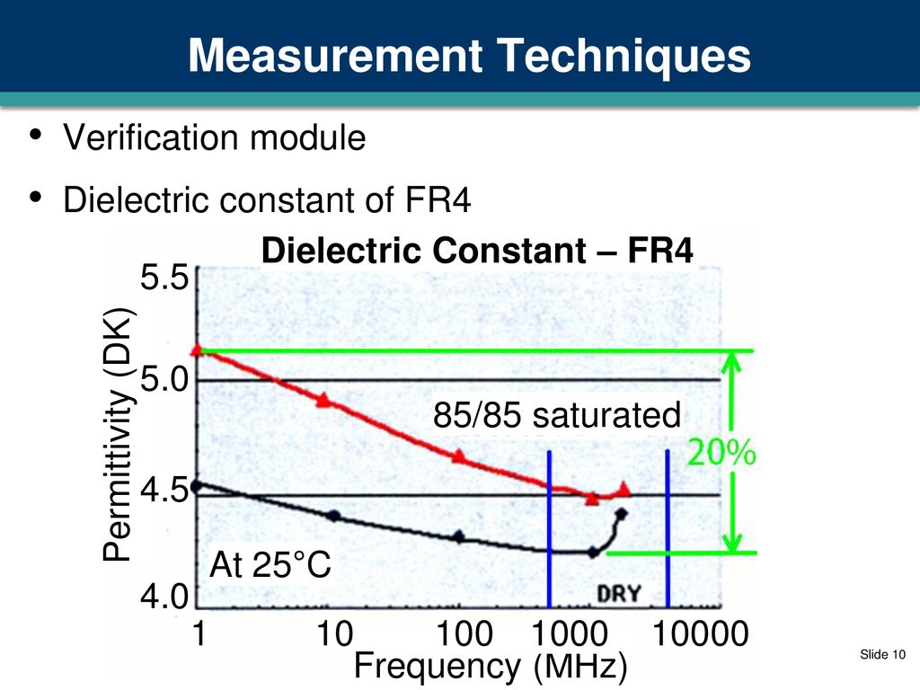 Improving CDM Measurements With Frequency Domain Specifications Jon