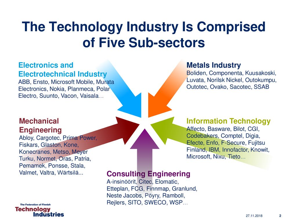 The Technology Industry Is Comprised of Five Sub-sectors