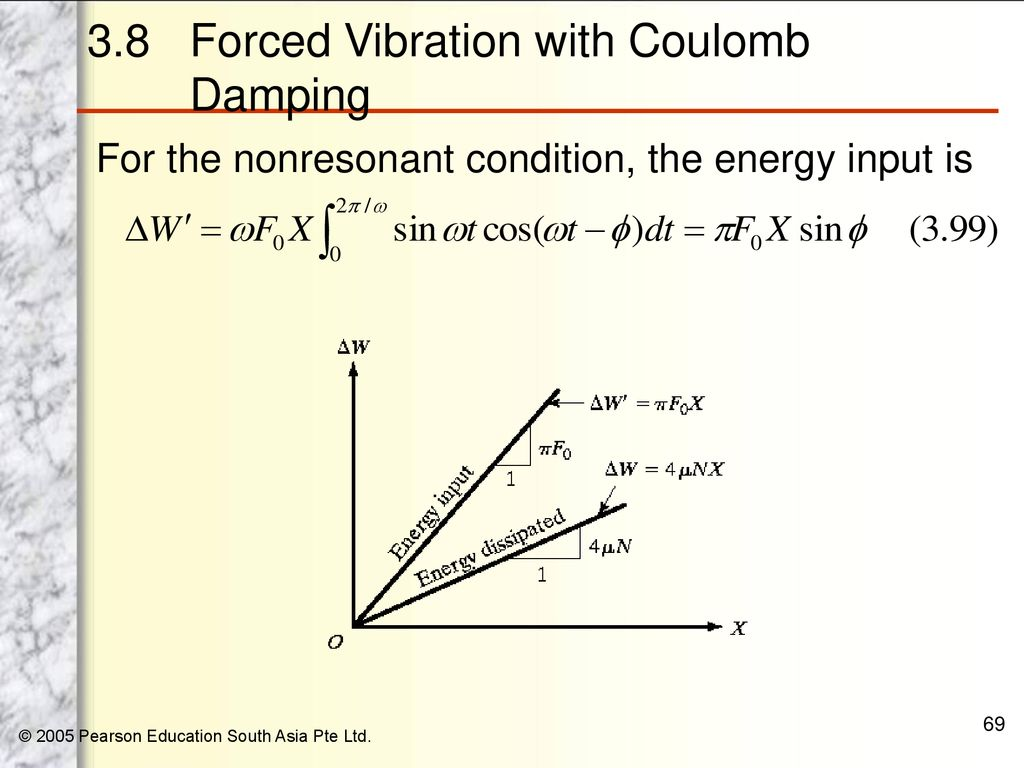 Chapter 3 Harmonically Excited Vibration - ppt download